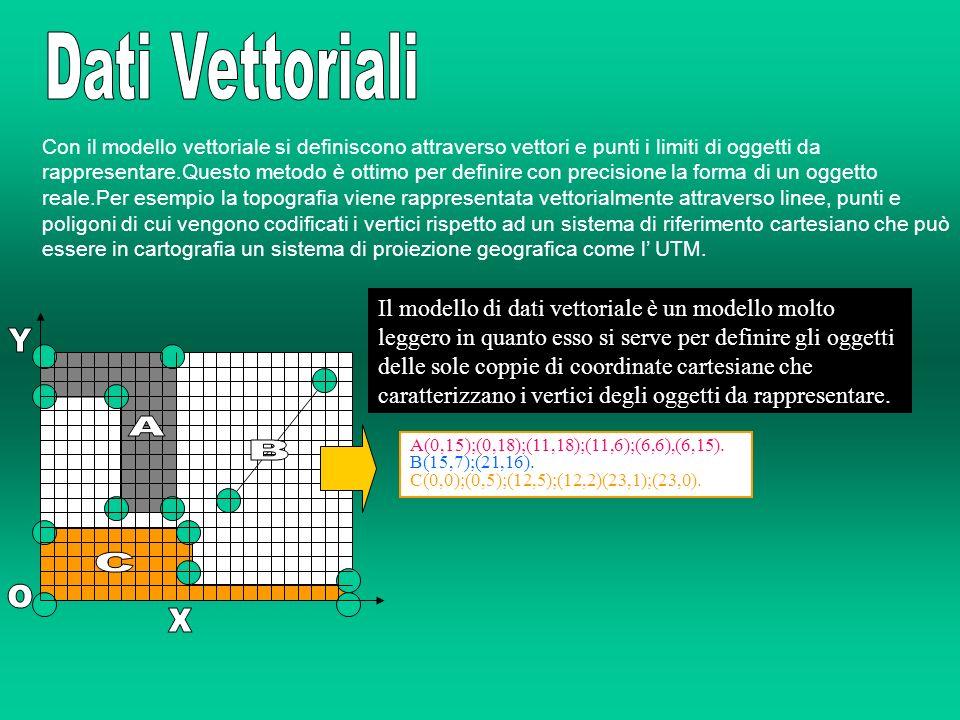 Con il modello vettoriale si definiscono attraverso vettori e punti i limiti di oggetti da rappresentare.Questo metodo è ottimo per definire con preci