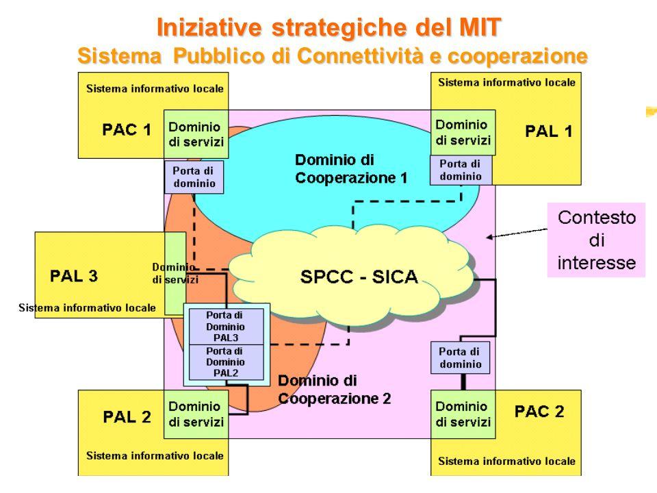 15 dicembre 2004 Iniziative strategiche del MIT Sistema Pubblico di Connettività e cooperazione
