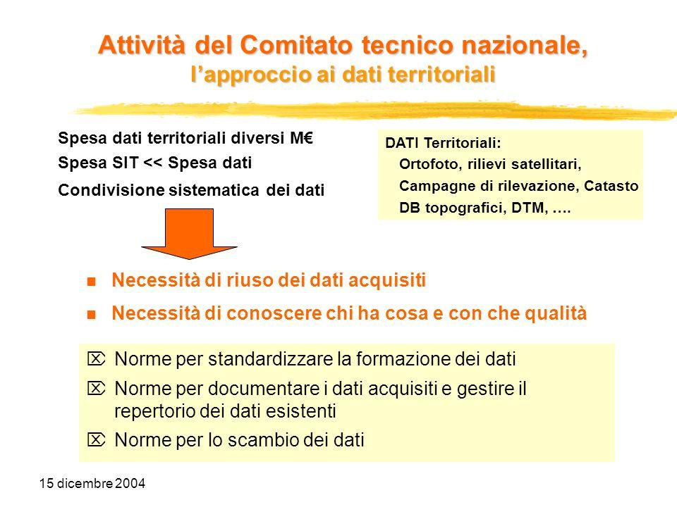 15 dicembre 2004 Spesa dati territoriali diversi M Spesa SIT << Spesa dati Condivisione sistematica dei dati Necessità di riuso dei dati acquisiti Nec