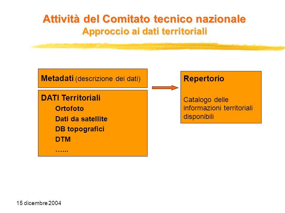 15 dicembre 2004 DATI Territoriali Ortofoto Dati da satellite DB topografici DTM …... Metadati (descrizione dei dati) Repertorio Catalogo delle inform