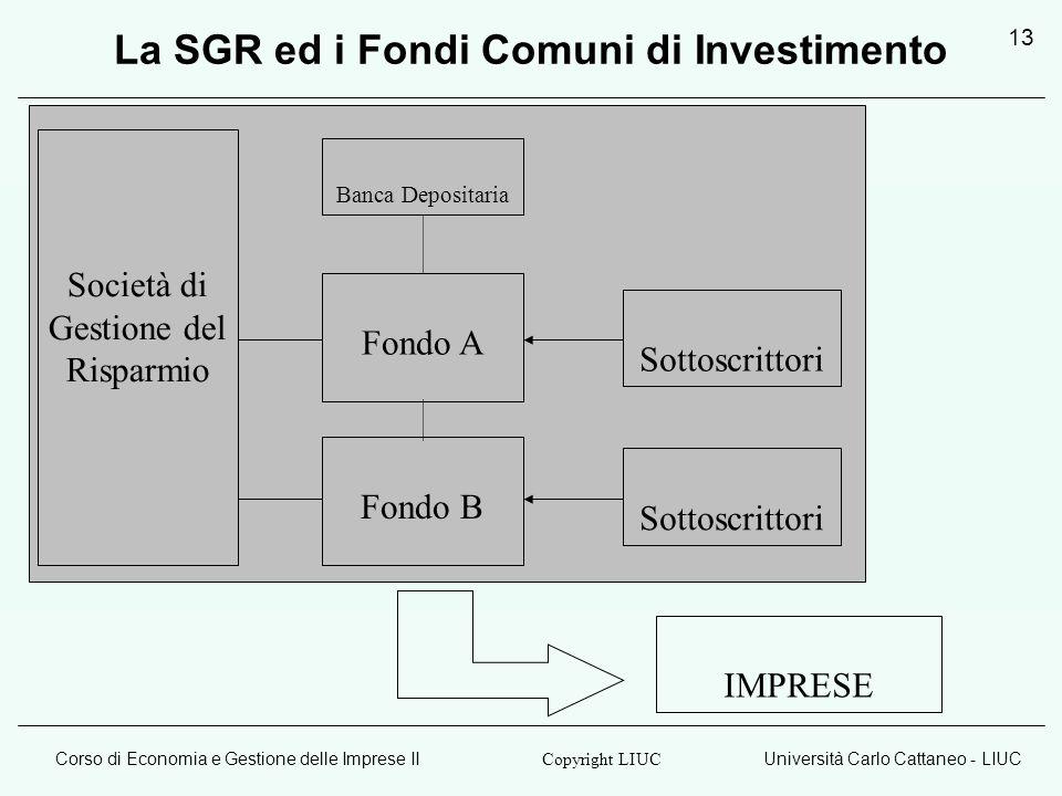Corso di Economia e Gestione delle Imprese IIUniversità Carlo Cattaneo - LIUC Copyright LIUC 13 La SGR ed i Fondi Comuni di Investimento Società di Gestione del Risparmio Fondo A Fondo B Sottoscrittori Banca Depositaria IMPRESE