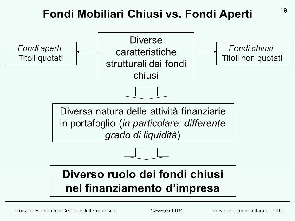 Corso di Economia e Gestione delle Imprese IIUniversità Carlo Cattaneo - LIUC Copyright LIUC 19 Fondi Mobiliari Chiusi vs.
