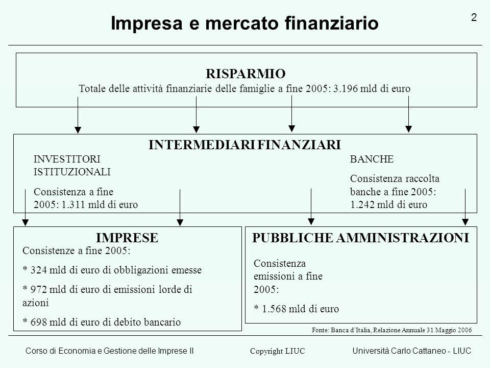 Corso di Economia e Gestione delle Imprese IIUniversità Carlo Cattaneo - LIUC Copyright LIUC 2 IMPRESEPUBBLICHE AMMINISTRAZIONI INTERMEDIARI FINANZIARI RISPARMIO Totale delle attività finanziarie delle famiglie a fine 2005: 3.196 mld di euro BANCHE Consistenza raccolta banche a fine 2005: 1.242 mld di euro Consistenza emissioni a fine 2005: * 1.568 mld di euro INVESTITORI ISTITUZIONALI Consistenza a fine 2005: 1.311 mld di euro Consistenze a fine 2005: * 324 mld di euro di obbligazioni emesse * 972 mld di euro di emissioni lorde di azioni * 698 mld di euro di debito bancario Fonte: Banca dItalia, Relazione Annuale 31 Maggio 2006 Impresa e mercato finanziario