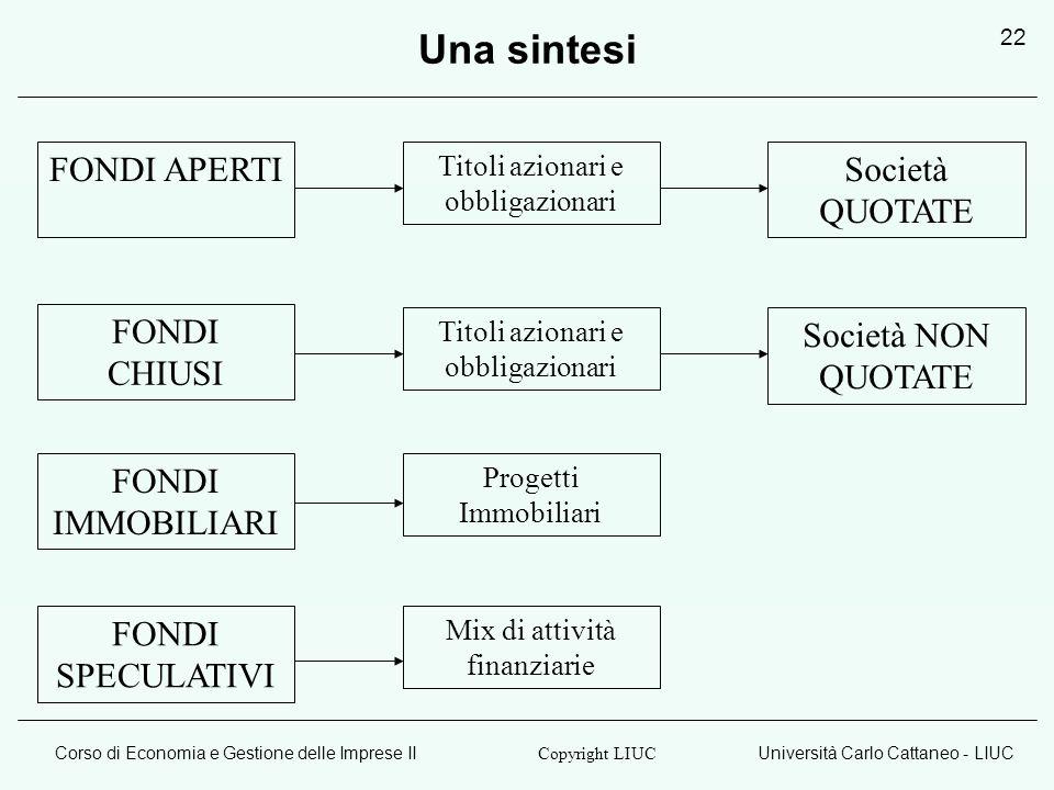 Corso di Economia e Gestione delle Imprese IIUniversità Carlo Cattaneo - LIUC Copyright LIUC 22 Una sintesi FONDI APERTI FONDI CHIUSI FONDI IMMOBILIAR