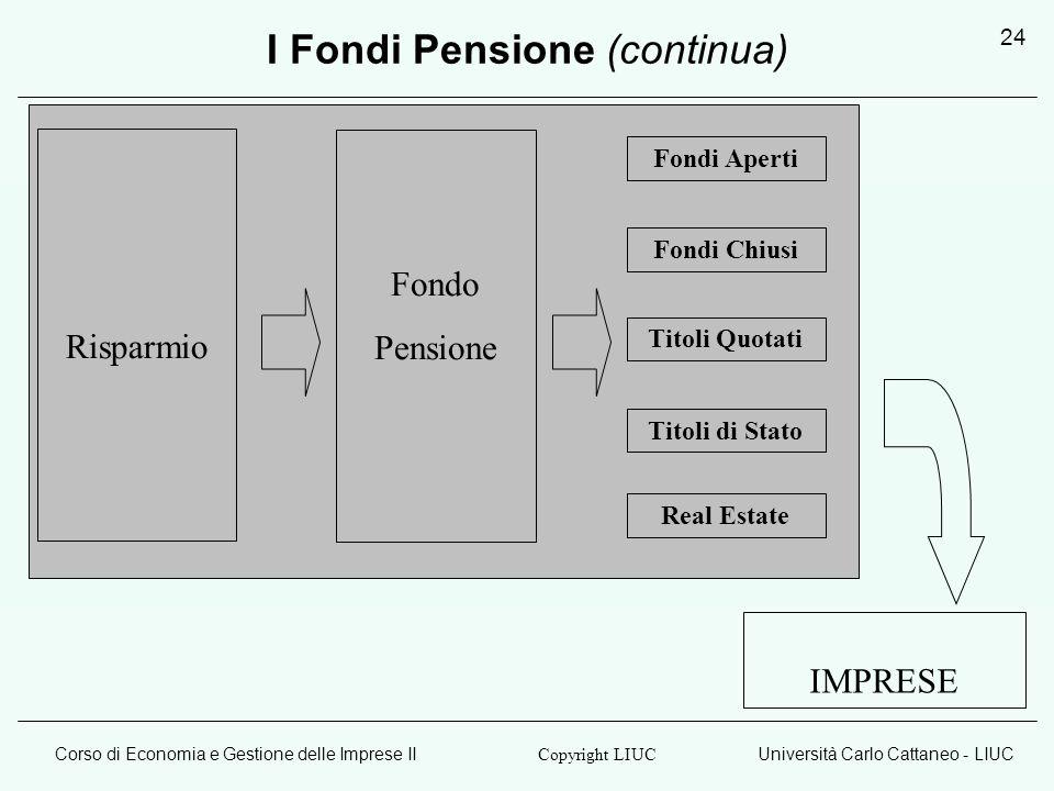 Corso di Economia e Gestione delle Imprese IIUniversità Carlo Cattaneo - LIUC Copyright LIUC 24 Risparmio Fondi Aperti IMPRESE I Fondi Pensione (conti
