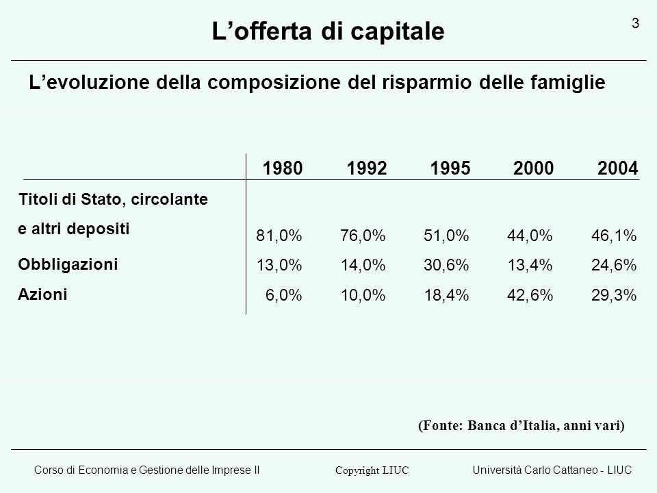 Corso di Economia e Gestione delle Imprese IIUniversità Carlo Cattaneo - LIUC Copyright LIUC 3 Lofferta di capitale Levoluzione della composizione del risparmio delle famiglie (Fonte: Banca dItalia, anni vari) 1980 1992 1995 2000 2004 Titoli di Stato, circolante e altri depositi 81,0% 76,0% 51,0% 44,0% 46,1% Obbligazioni 13,0% 14,0% 30,6% 13,4% 24,6% Azioni 6,0% 10,0% 18,4% 42,6% 29,3%