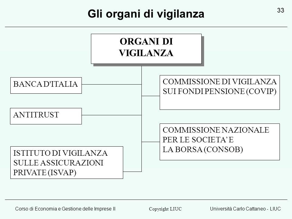 Corso di Economia e Gestione delle Imprese IIUniversità Carlo Cattaneo - LIUC Copyright LIUC 33 Gli organi di vigilanza ORGANI DI VIGILANZA ORGANI DI VIGILANZA BANCA D ITALIA ISTITUTO DI VIGILANZA SULLE ASSICURAZIONI PRIVATE (ISVAP) COMMISSIONE DI VIGILANZA SUI FONDI PENSIONE (COVIP) COMMISSIONE NAZIONALE PER LE SOCIETA E LA BORSA (CONSOB) ANTITRUST