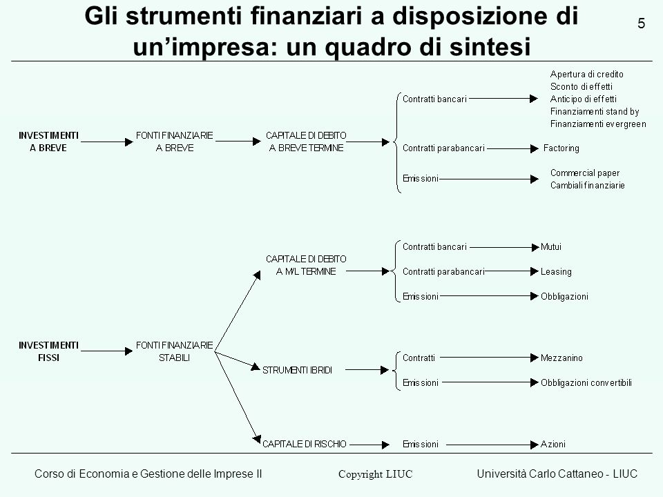 Corso di Economia e Gestione delle Imprese IIUniversità Carlo Cattaneo - LIUC Copyright LIUC 5 Gli strumenti finanziari a disposizione di unimpresa: un quadro di sintesi