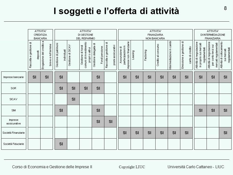 Corso di Economia e Gestione delle Imprese IIUniversità Carlo Cattaneo - LIUC Copyright LIUC 8 I soggetti e lofferta di attività