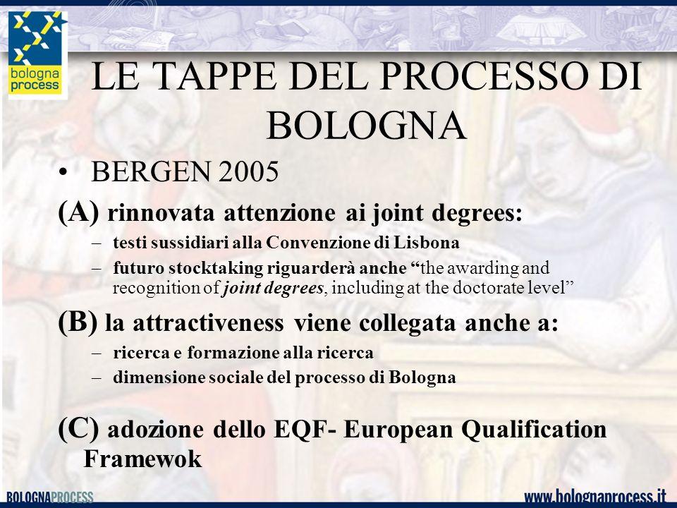 LE TAPPE DEL PROCESSO DI BOLOGNA BERGEN 2005 (A) rinnovata attenzione ai joint degrees: –testi sussidiari alla Convenzione di Lisbona –futuro stocktak