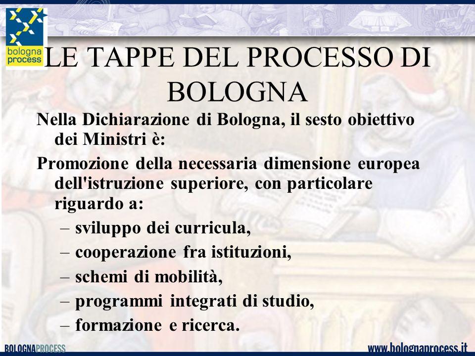 LE TAPPE DEL PROCESSO DI BOLOGNA Nella Dichiarazione di Bologna, il sesto obiettivo dei Ministri è: Promozione della necessaria dimensione europea del