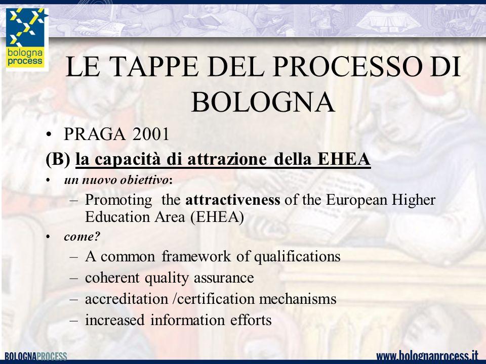 LE TAPPE DEL PROCESSO DI BOLOGNA PRAGA 2001 (B) la capacità di attrazione della EHEA un nuovo obiettivo: –Promoting the attractiveness of the European