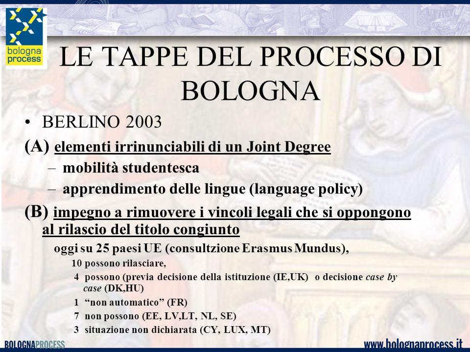 LE TAPPE DEL PROCESSO DI BOLOGNA BERLINO 2003 (A) elementi irrinunciabili di un Joint Degree –mobilità studentesca –apprendimento delle lingue (language policy) (B) impegno a rimuovere i vincoli legali che si oppongono al rilascio del titolo congiunto oggi su 25 paesi UE (consultzione Erasmus Mundus), 10 possono rilasciare, 4 possono (previa decisione della istituzione (IE,UK) o decisione case by case (DK,HU) 1 non automatico (FR) 7 non possono (EE, LV,LT, NL, SE) 3 situazione non dichiarata (CY, LUX, MT)