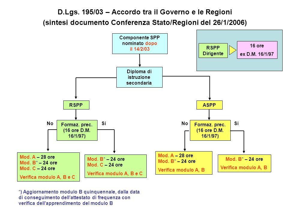 D.Lgs. 195/03 – Accordo tra il Governo e le Regioni (sintesi documento Conferenza Stato/Regioni del 26/1/2006) Componente SPP nominato dopo il 14/2/03
