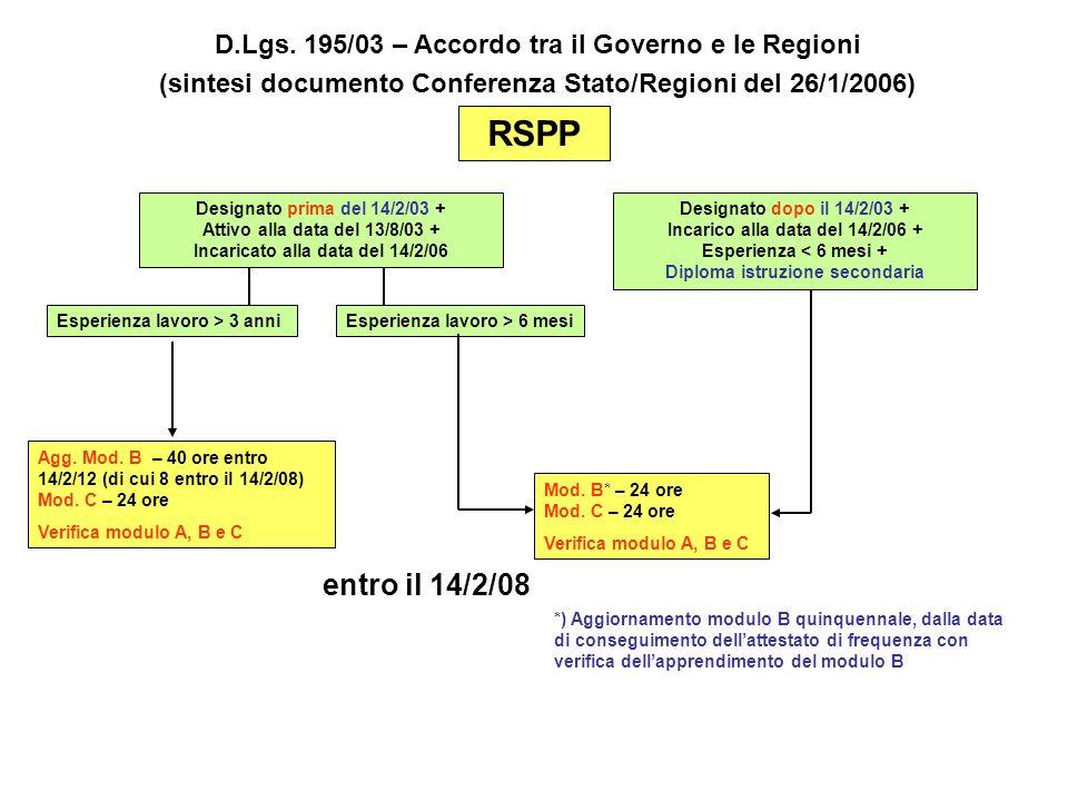 RSPP Agg. Mod. B – 40 ore entro 14/2/12 (di cui 8 entro il 14/2/08) Mod. C – 24 ore Verifica modulo A, B e C Designato dopo il 14/2/03 + Incarico alla