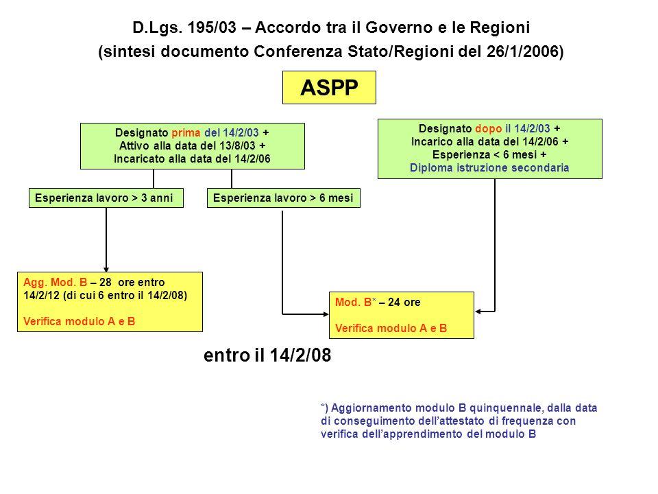ASPP Agg. Mod. B – 28 ore entro 14/2/12 (di cui 6 entro il 14/2/08) Verifica modulo A e B Mod. B* – 24 ore Verifica modulo A e B Esperienza lavoro > 3