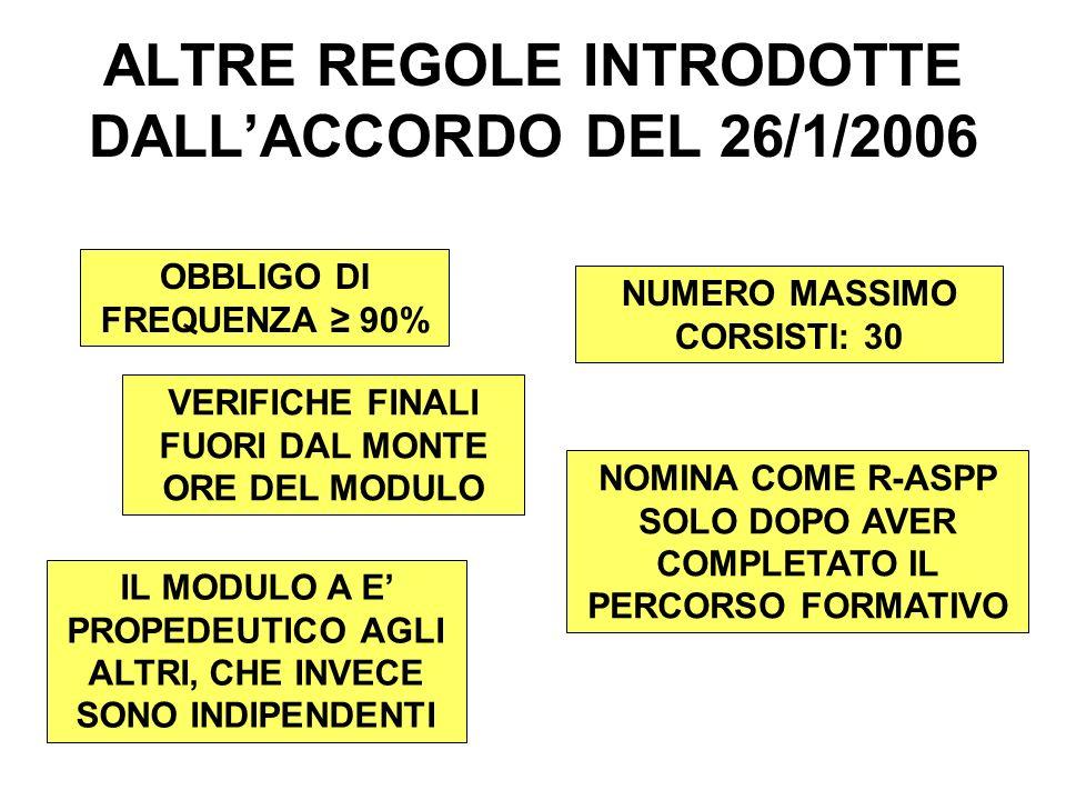 ALTRE REGOLE INTRODOTTE DALLACCORDO DEL 26/1/2006 OBBLIGO DI FREQUENZA 90% NUMERO MASSIMO CORSISTI: 30 VERIFICHE FINALI FUORI DAL MONTE ORE DEL MODULO