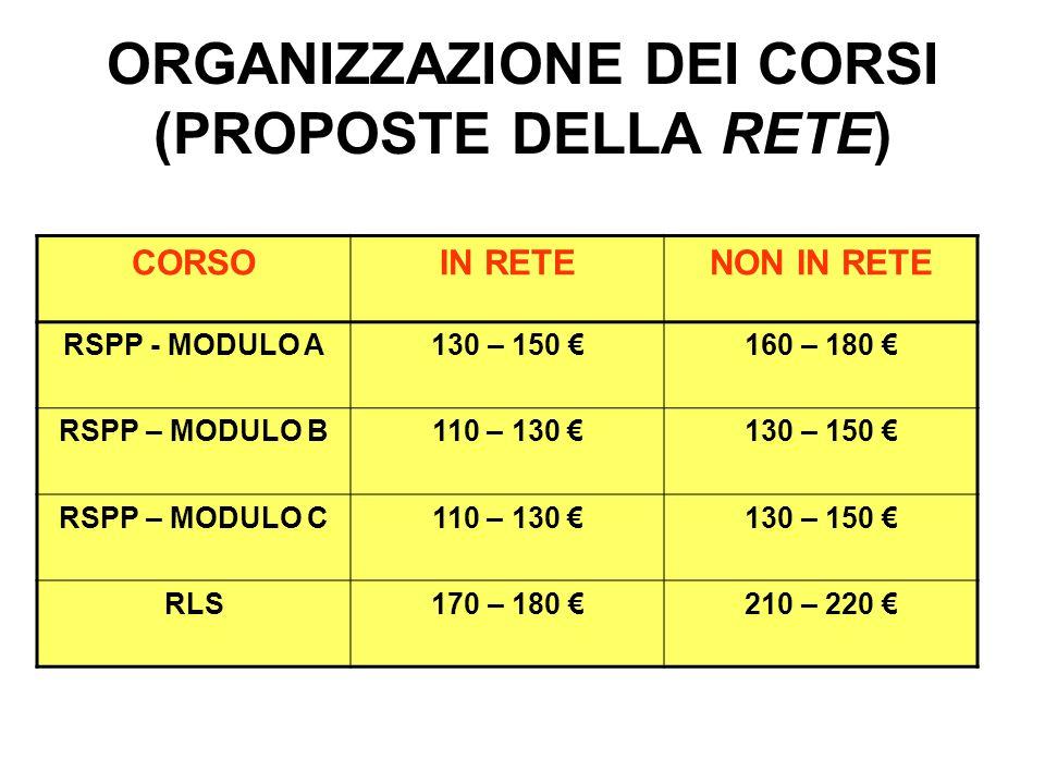 ORGANIZZAZIONE DEI CORSI (PROPOSTE DELLA RETE) CORSOIN RETENON IN RETE RSPP - MODULO A130 – 150 160 – 180 RSPP – MODULO B110 – 130 130 – 150 RSPP – MO