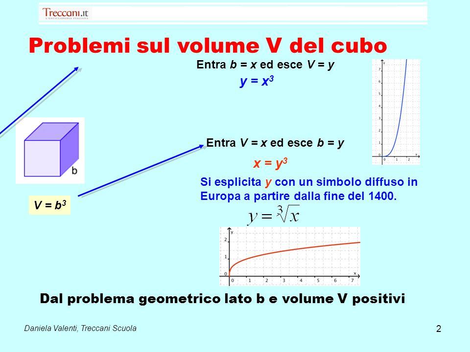 Problemi sul volume V del cubo V = b 3 Entra b = x ed esce V = y y = x 3 Entra V = x ed esce b = y x = y 3 Si esplicita y con un simbolo diffuso in Eu