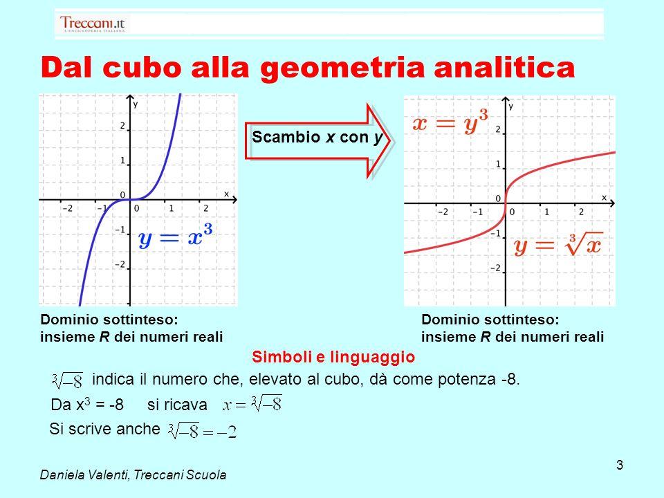 Dal cubo alla geometria analitica Dominio sottinteso: insieme R dei numeri reali Scambio x con y Da x 3 = -8 si ricava indica il numero che, elevato a