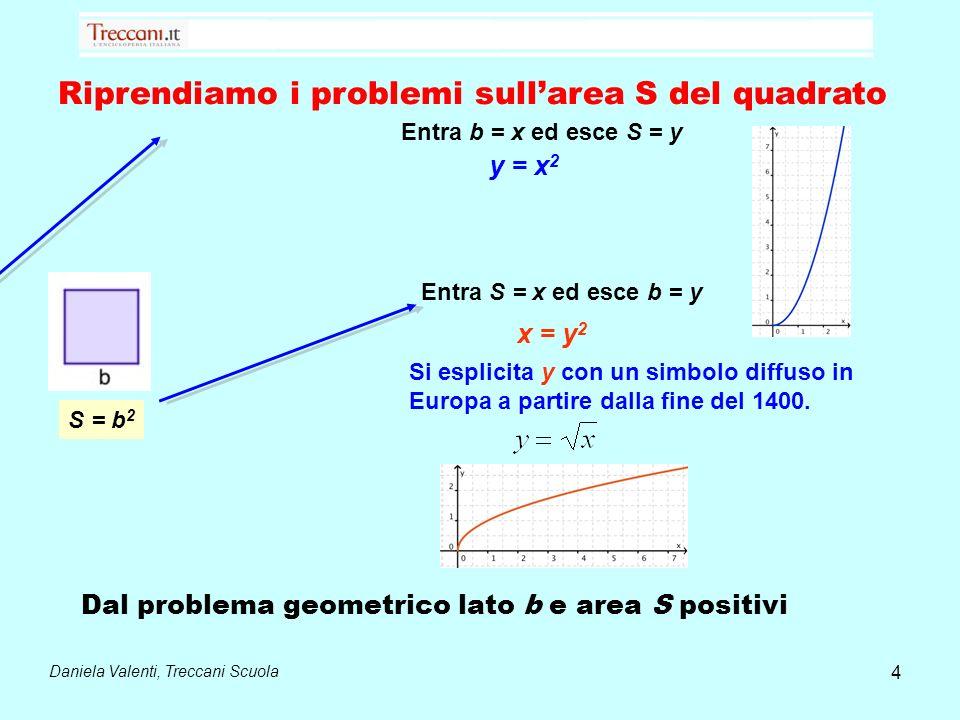 Riprendiamo i problemi sullarea S del quadrato S = b 2 Entra b = x ed esce S = y y = x 2 Entra S = x ed esce b = y x = y 2 Si esplicita y con un simbo