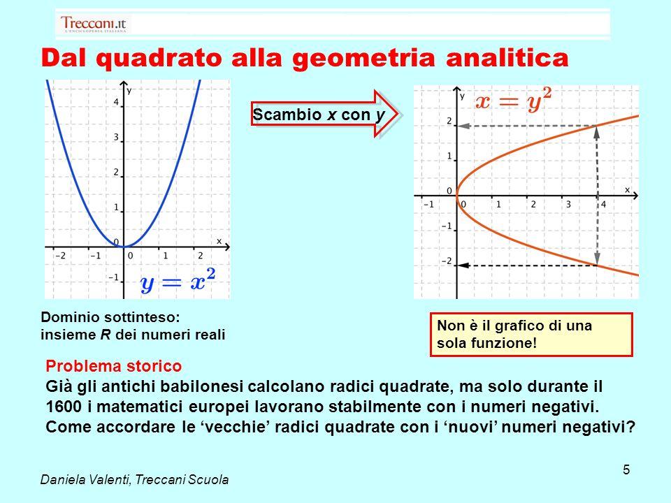 Dal quadrato alla geometria analitica Dominio sottinteso: insieme R dei numeri reali Non è il grafico di una sola funzione! Scambio x con y Daniela Va