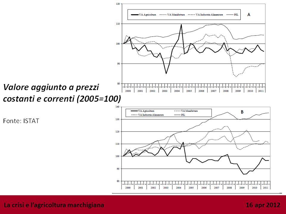 B. Lagroalimentare: ipotesi (3) La crisi e lagricoltura marchigiana 16 apr 2012 Ipotesi 3: La congiuntura è coincisa con una repentina crescita della
