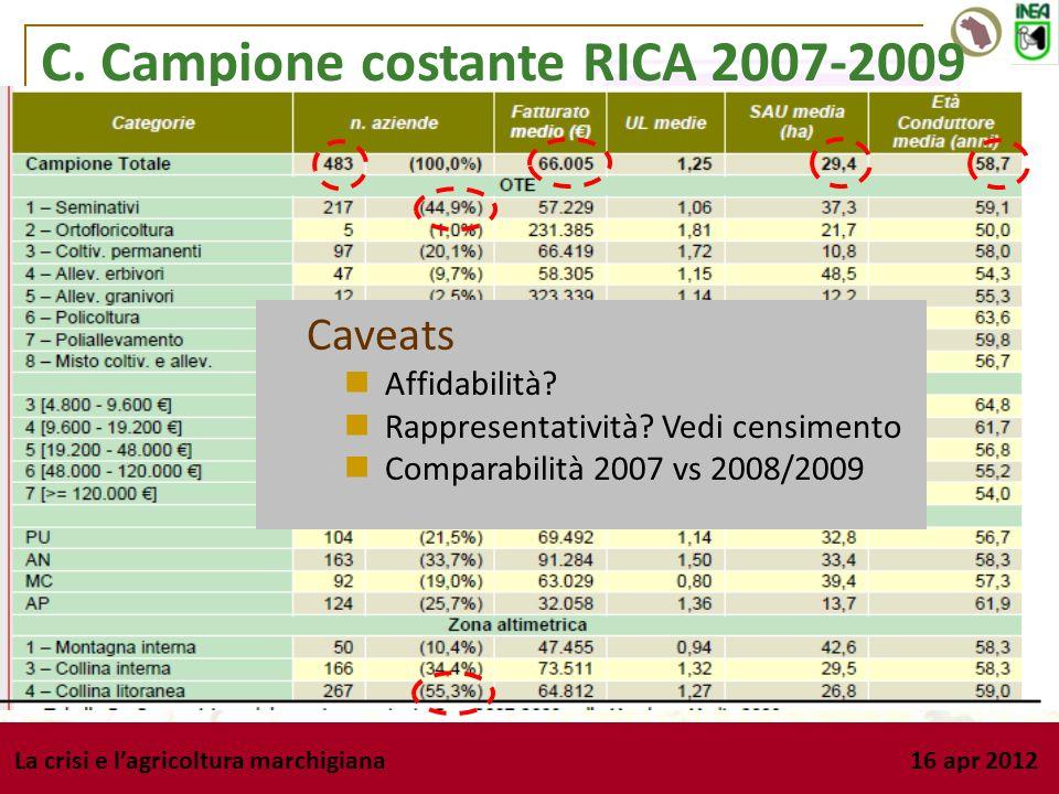 La crisi e lagricoltura marchigiana 16 apr 2012 C. Campione costante RICA 2007-2009 Caveats Affidabilità? Rappresentatività? Vedi censimento Comparabi
