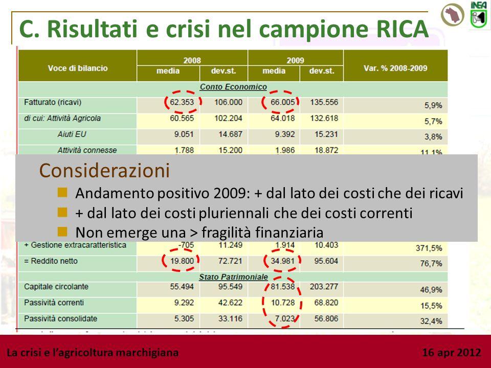 La crisi e lagricoltura marchigiana 16 apr 2012 C. Risultati e crisi nel campione RICA Considerazioni Andamento positivo 2009: + dal lato dei costi ch