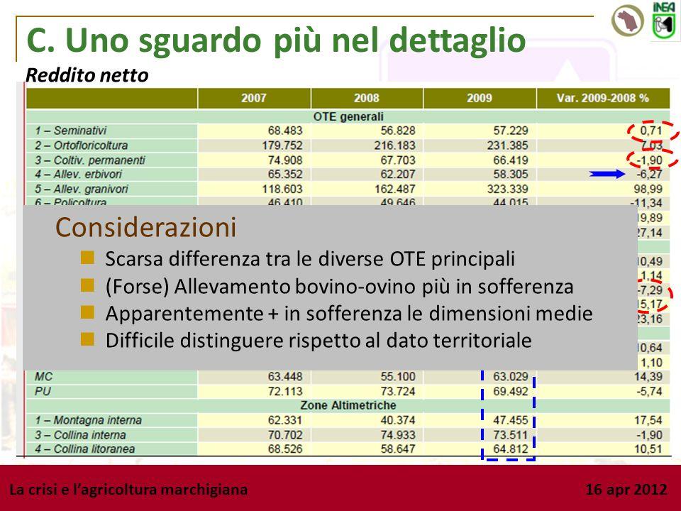La crisi e lagricoltura marchigiana 16 apr 2012 C. Uno sguardo più nel dettaglio Reddito netto Considerazioni Scarsa differenza tra le diverse OTE pri