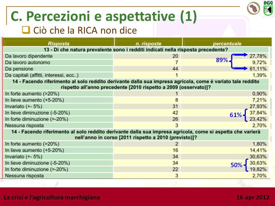 La crisi e lagricoltura marchigiana 16 apr 2012 C. Percezioni e aspettative (1) 60% 52% Ciò che la RICA non dice