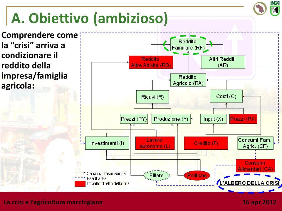 La crisi e lagricoltura marchigiana 16 apr 2012 A. Obiettivo (ambizioso) Comprendere come la crisi arriva a condizionare il reddito della impresa/fami