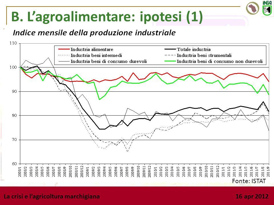 B. Lagroalimentare: ipotesi (1) La crisi e lagricoltura marchigiana 16 apr 2012 Ipotesi 1: La crisi non ha prodotto un calo produttivo nel comparto ag