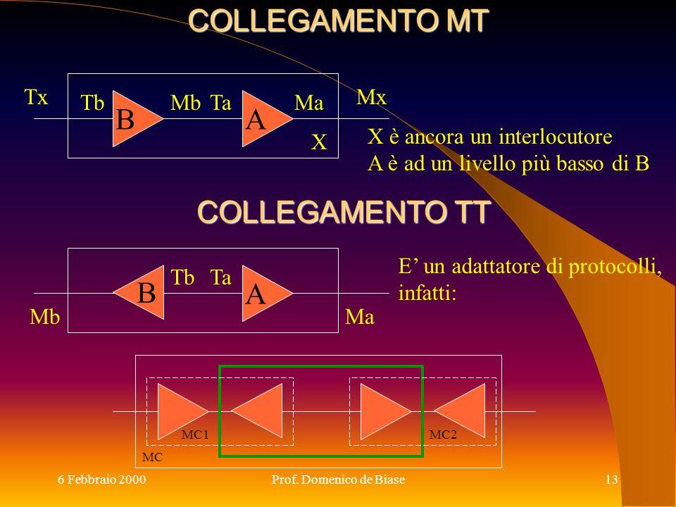 6 Febbraio 2000Prof. Domenico de Biase13 COLLEGAMENTO MT A MaTa B MbTb TxMx X X è ancora un interlocutore A è ad un livello più basso di B Ma Ta A Mb