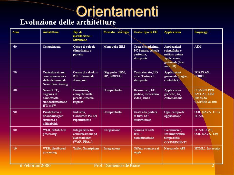 6 Febbraio 2000Prof. Domenico de Biase2 Orientamenti Evoluzione delle architetture AnniArchitetturaTipi di installazione – Diffusione Mercato – strate
