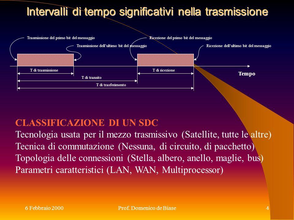 6 Febbraio 2000Prof. Domenico de Biase4 Intervalli di tempo significativi nella trasmissione CLASSIFICAZIONE DI UN SDC Tecnologia usata per il mezzo t