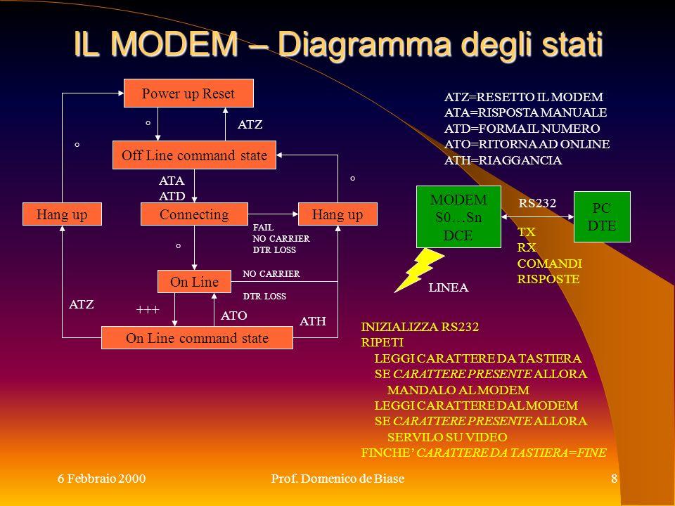 6 Febbraio 2000Prof. Domenico de Biase8 IL MODEM – Diagramma degli stati Power up Reset Off Line command state Connecting On Line On Line command stat