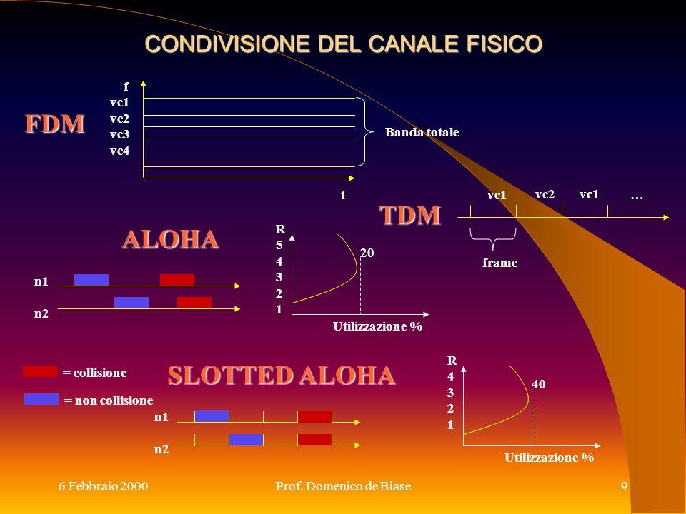 6 Febbraio 2000Prof. Domenico de Biase9 CONDIVISIONE DEL CANALE FISICO TDM FDM ALOHA vc1 vc2vc1 frame …t f vc1 vc2 vc3 vc4 Banda totale n1 n2 SLOTTED