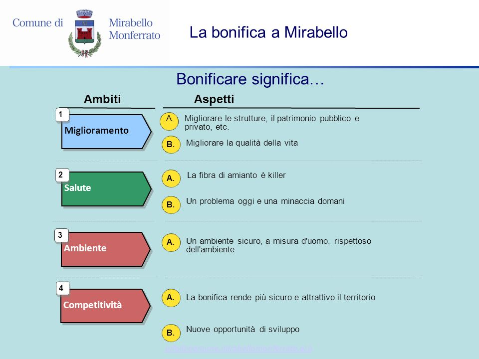 info@comune.mirabellomonferrato.al.it La bonifica a Mirabello Bonificare significa… A.Migliorare le strutture, il patrimonio pubblico e privato, etc.