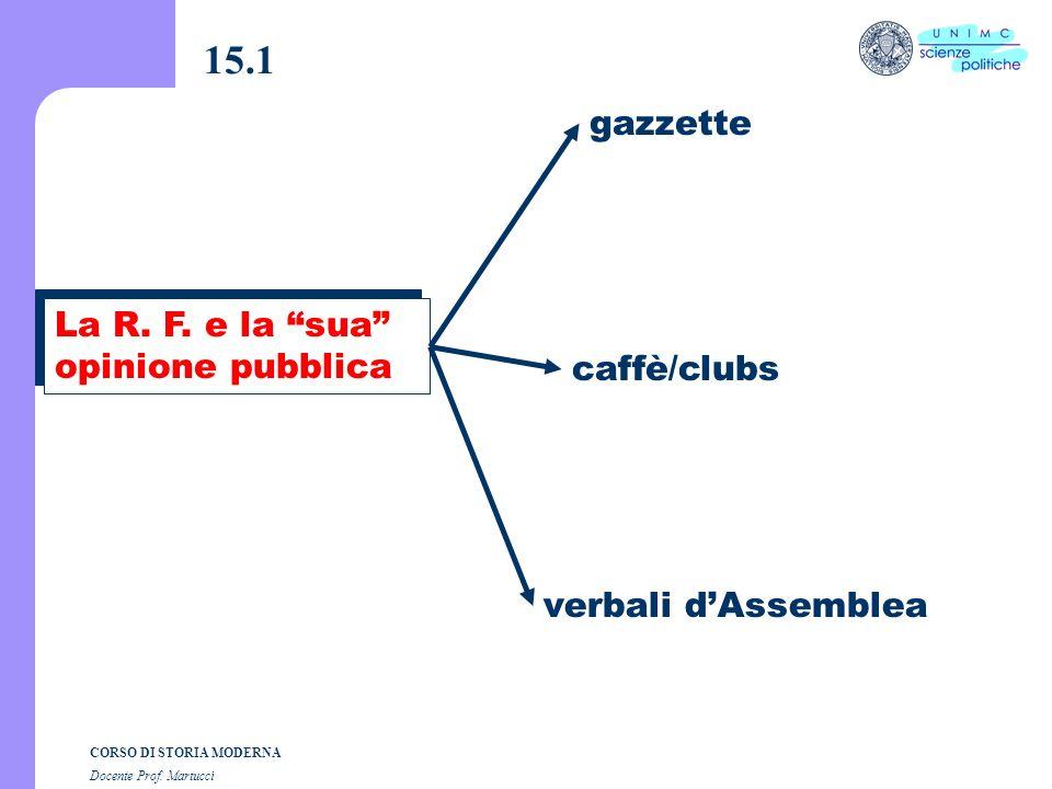Composizione grafica dott. Andrea Dezi CORSO DI STORIA MODERNA Docente Prof. Martucci Lezione n. 15 I SEMESTRE A.A. 2004-2005