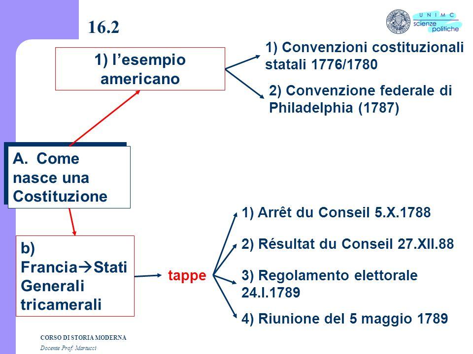 CORSO DI STORIA MODERNA Docente Prof. Martucci 16.1 Le Assemblee della R.F. Le Assemblee della R.F. 1)Costituente 1214 deputati (6 luglio 1789/30 sett