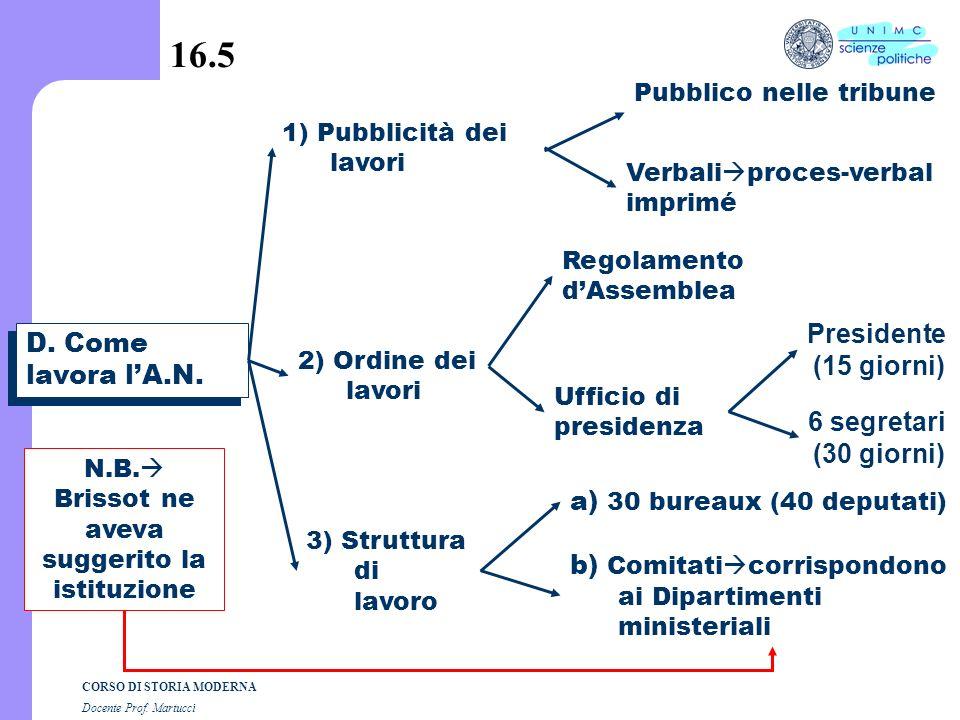 CORSO DI STORIA MODERNA Docente Prof. Martucci 16.4 C. verso lAssemblea Nazionale 1)Verifica comune dei poteri appello nominale dei Baliaggi (12 giugn