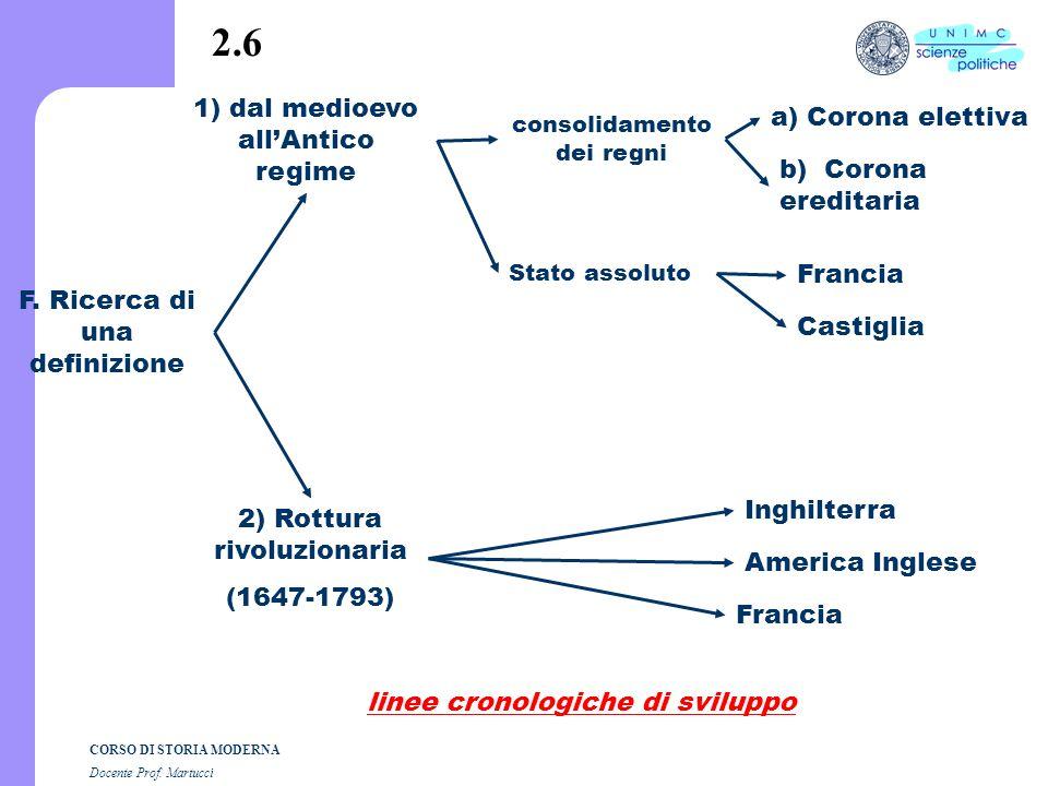 CORSO DI STORIA MODERNA Docente Prof. Martucci 2.5 E. Ordinamento politico territoriale a) controllo del territorio b) obbedienza automatica abitanti