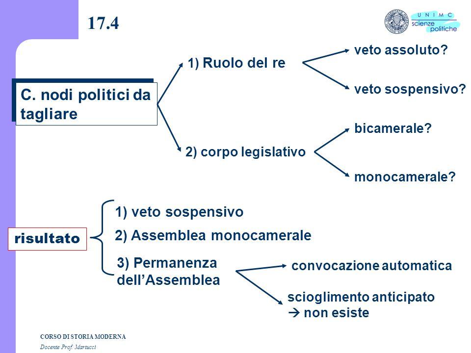 CORSO DI STORIA MODERNA Docente Prof. Martucci 17.3 B. Comité de Constitution 2 configurazioni 1) Egemonizzato dai Monarchiens anglomani 5 deputati su