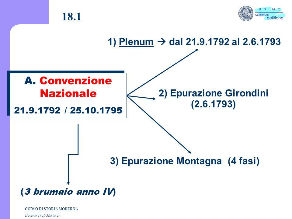 Composizione grafica dott. Andrea Dezi CORSO DI STORIA MODERNA Docente Prof. Martucci Lezione n. 18 I SEMESTRE A.A. 2004-2005