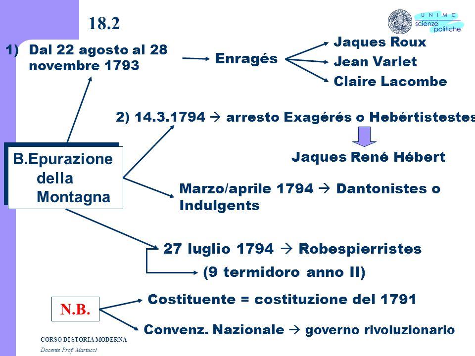 CORSO DI STORIA MODERNA Docente Prof. Martucci 18.1 A. Convenzione Nazionale 21.9.1792 / 25.10.1795 A. Convenzione Nazionale 21.9.1792 / 25.10.1795 (3