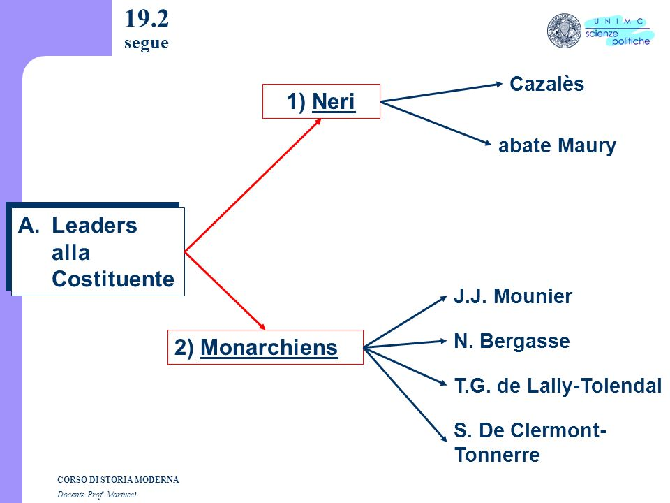 CORSO DI STORIA MODERNA Docente Prof. Martucci 19.1 Leaders Costituente Legislativa Giacobini Convenzione Nazionale Sinistra Pianura Neri Monarchiens