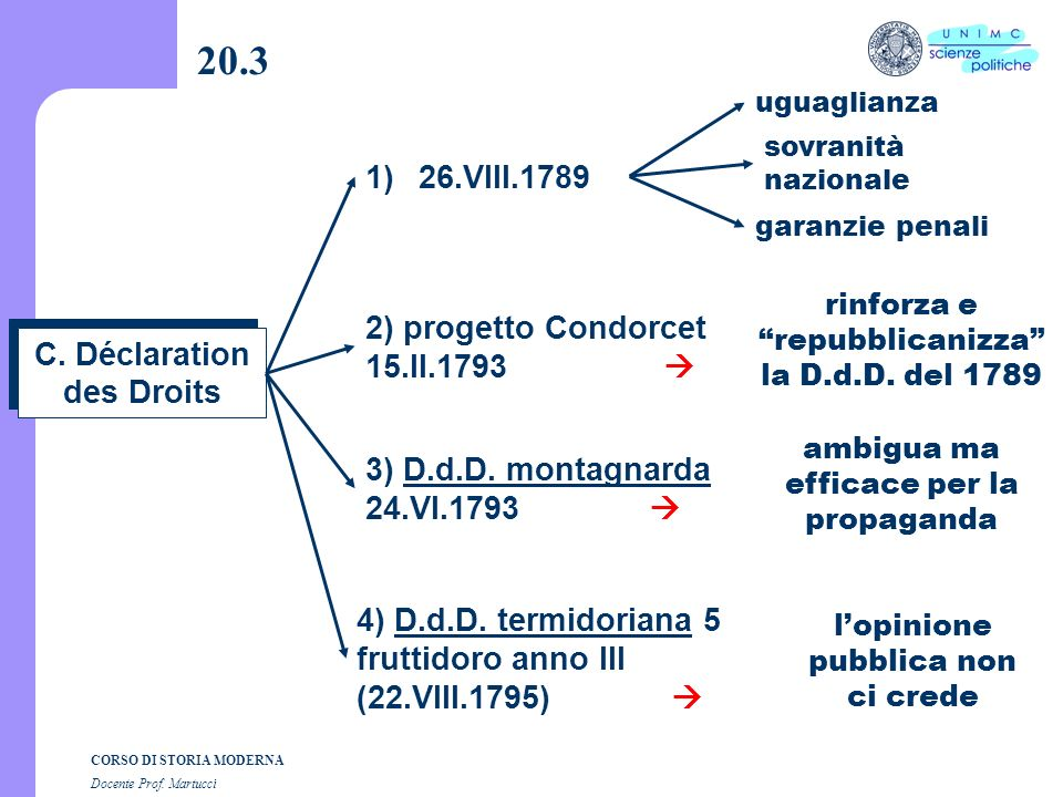CORSO DI STORIA MODERNA Docente Prof. Martucci 20.2 B. un quadro dinsieme 2) differenze 1) analogie b) Déclaration des Droits a) redazione solenne d)