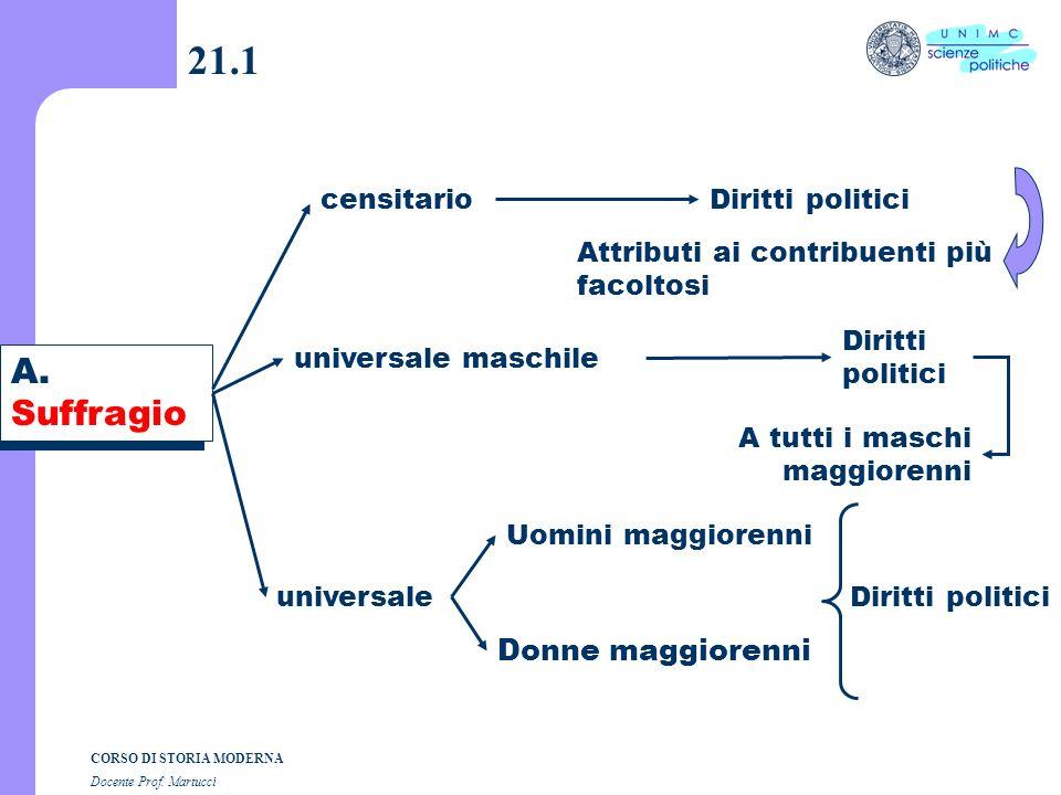 Composizione grafica dott. Andrea Dezi CORSO DI STORIA MODERNA Docente Prof. Martucci Lezione n. 21 I SEMESTRE A.A. 2004-2005
