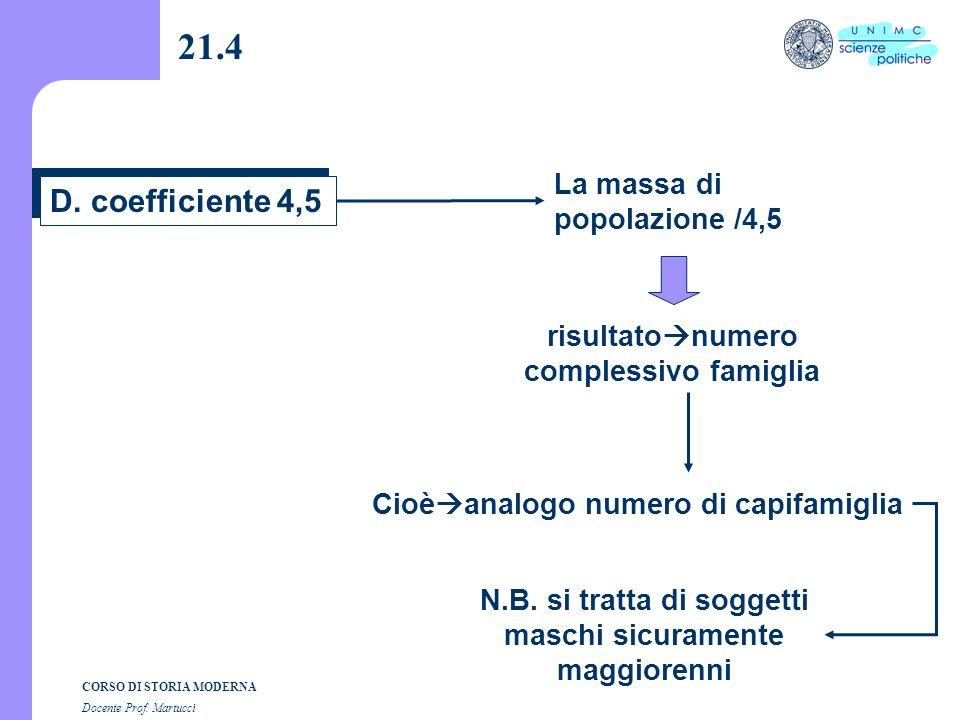 CORSO DI STORIA MODERNA Docente Prof. Martucci 21.3 C. come calcolare %elettori sul totale degli abitanti? sul totale dei maggiorenni ? come ottenere